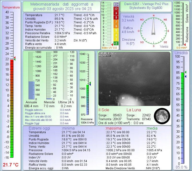 **Per visualizzare i dati clicca meteomasarlada**